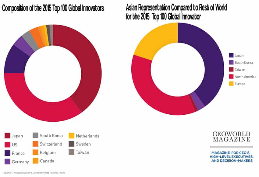 top 100 most innovative businesses in the world, 2015