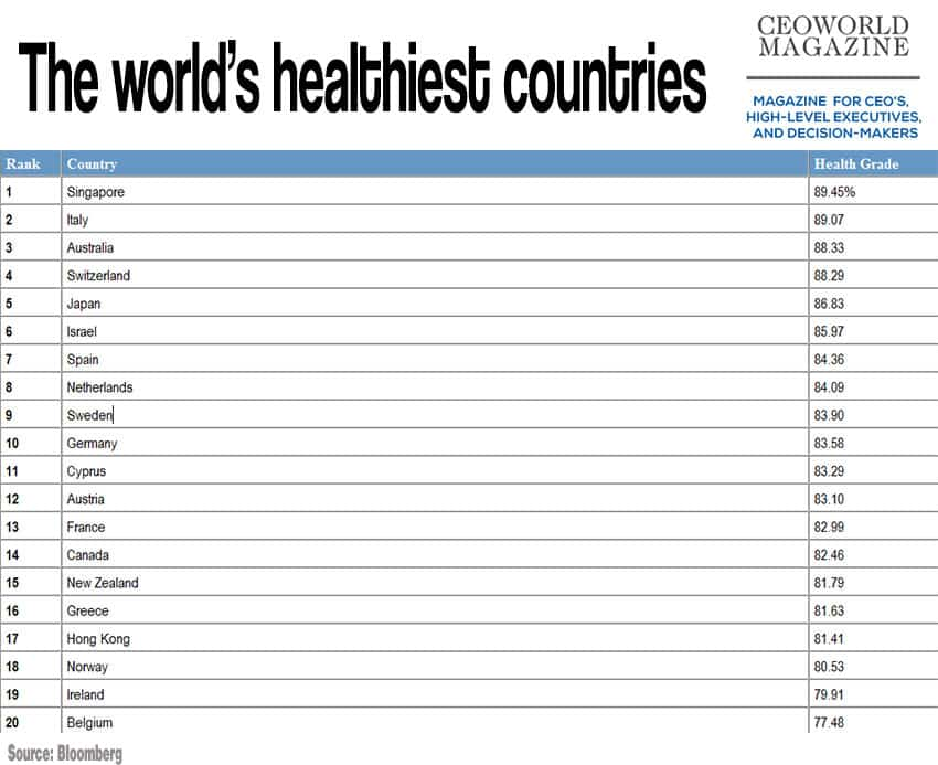 The Top 20 Healthiest Countries In The World