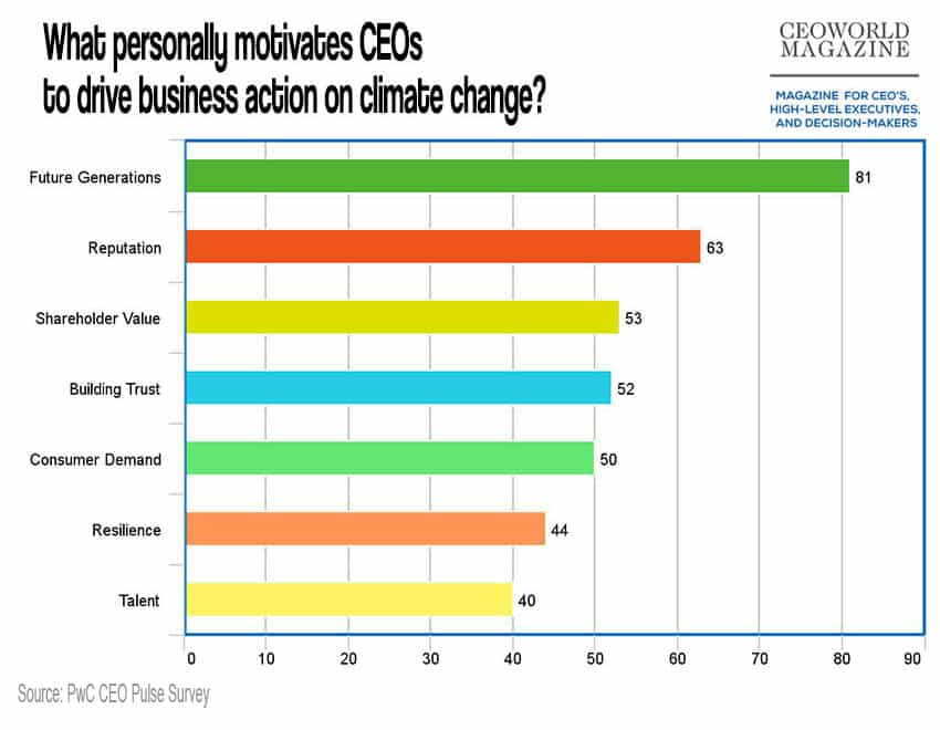 what personally motivates CEOs to drive business action on climate change