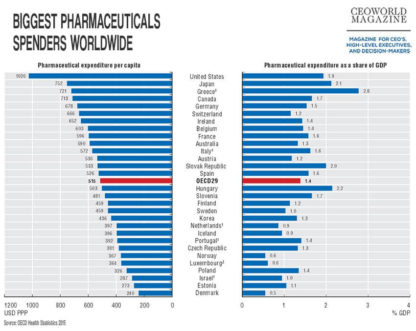 Biggest Pharmaceutical Spending Countries