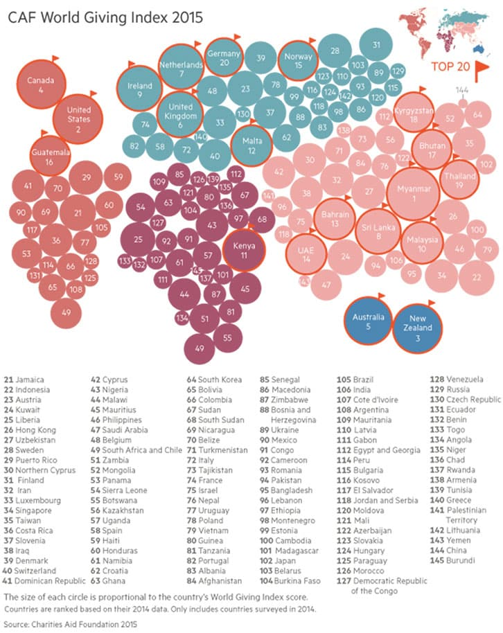 Charitable Countries In The World