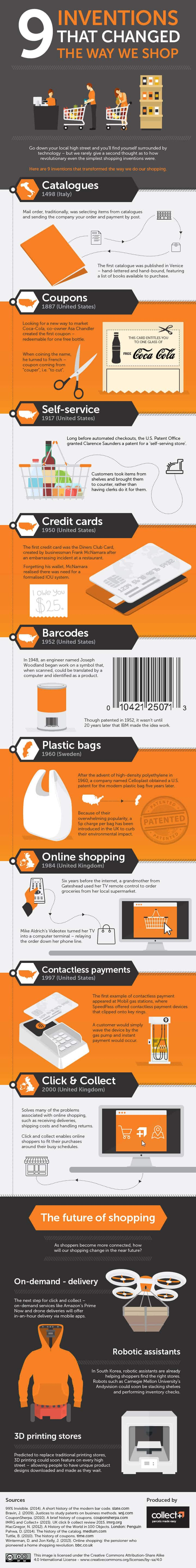 9 Brilliant Inventions That Changed the Way You shop [Infographic]