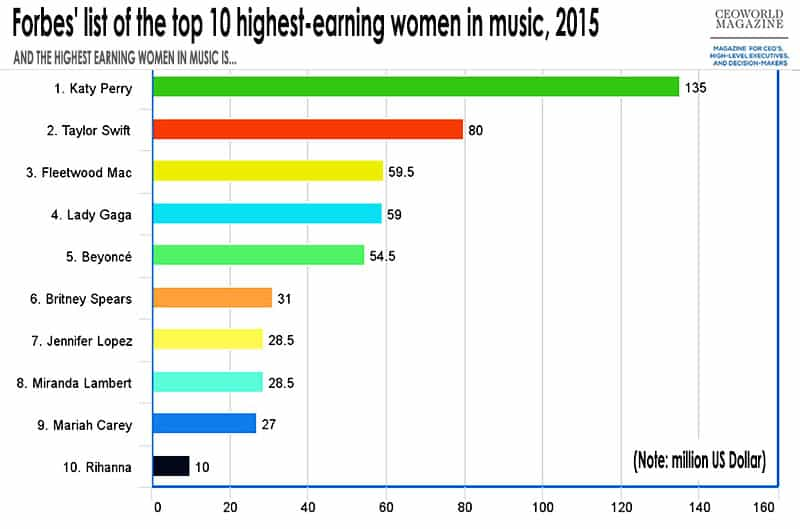 Top 10 Highest Paid Women In Music Business, 2015