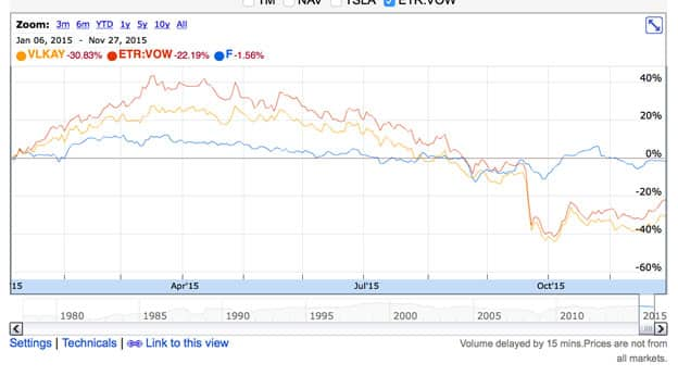 Ford-VW-share-value