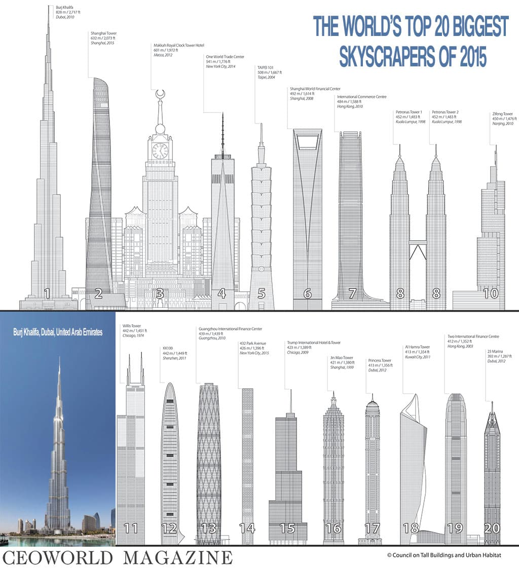 The world's top 20 biggest skyscrapers of 2015