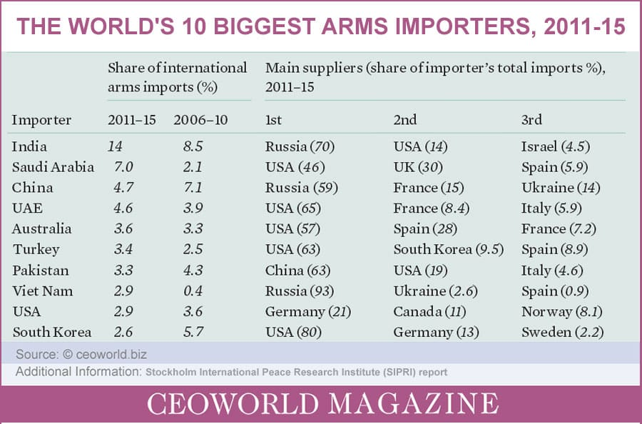 10 Biggest Arms Importers In 2011-15 [Infographic]