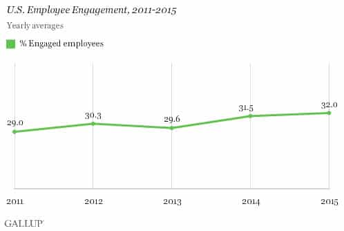 US Employee Engagement in 2015