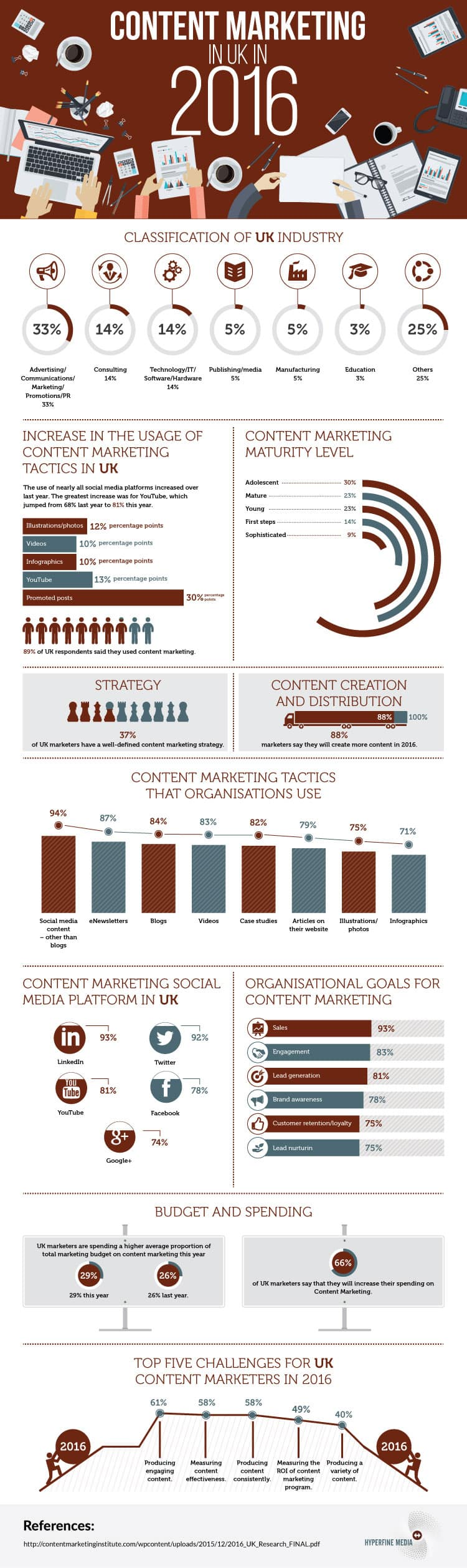 Content Marketing Advice for 2016 Infographic