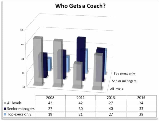 Who Gets a Coach