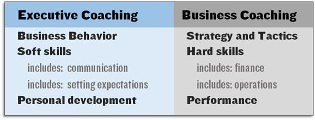 the coach relationship in executive coaching