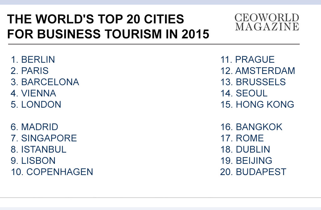 The World's Top 20 Cities For Business Tourism In 2015