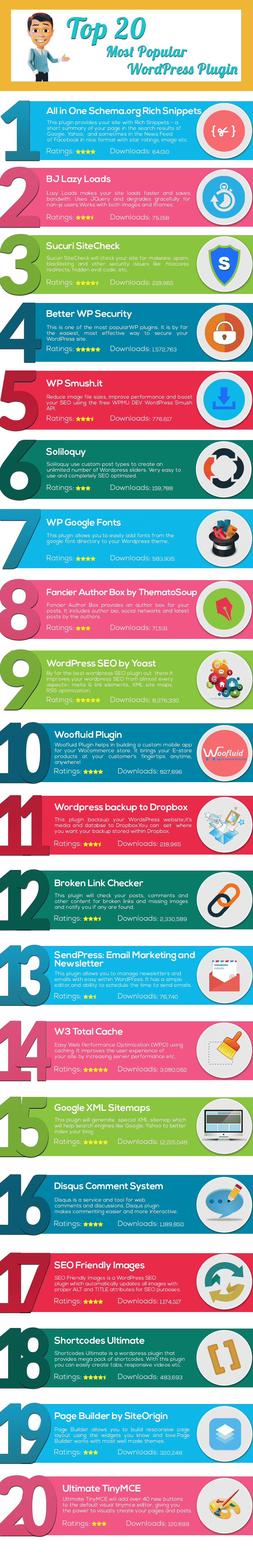 20 most popular wordPress plugins
