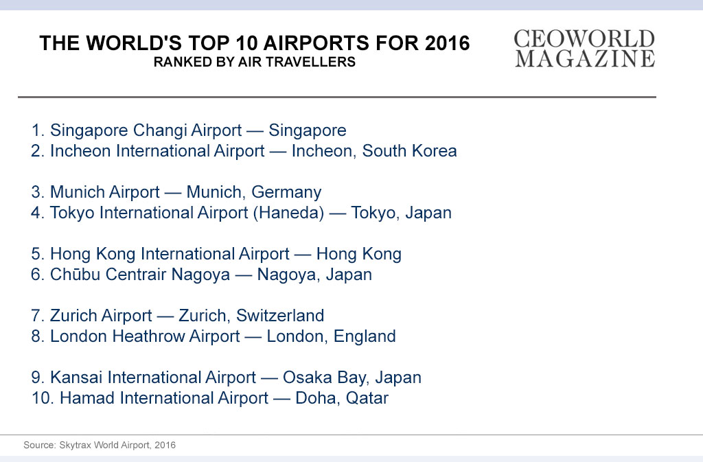 the World's Best Airports for 2016 Infographic