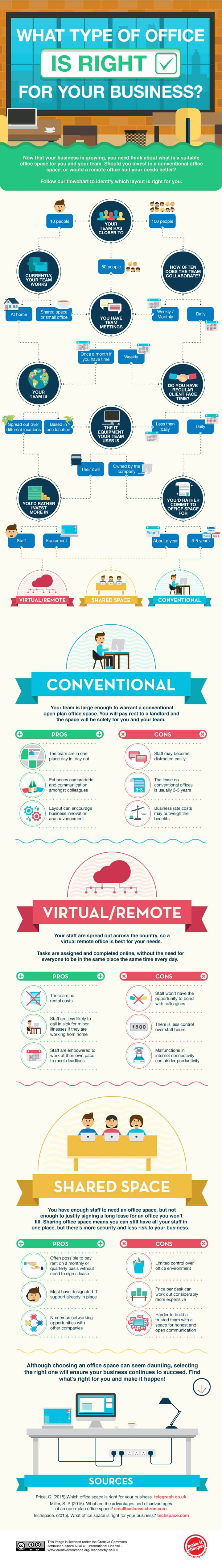 Infographic: How To Choose The Right Office Space Options
