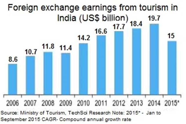 foreign-exchange-earning-from-tourism-india
