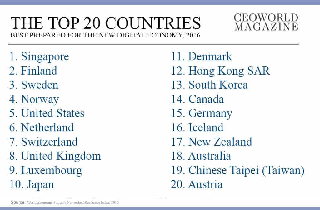 Infographic The Top 20 countries best prepared for the new digital economy, 2016