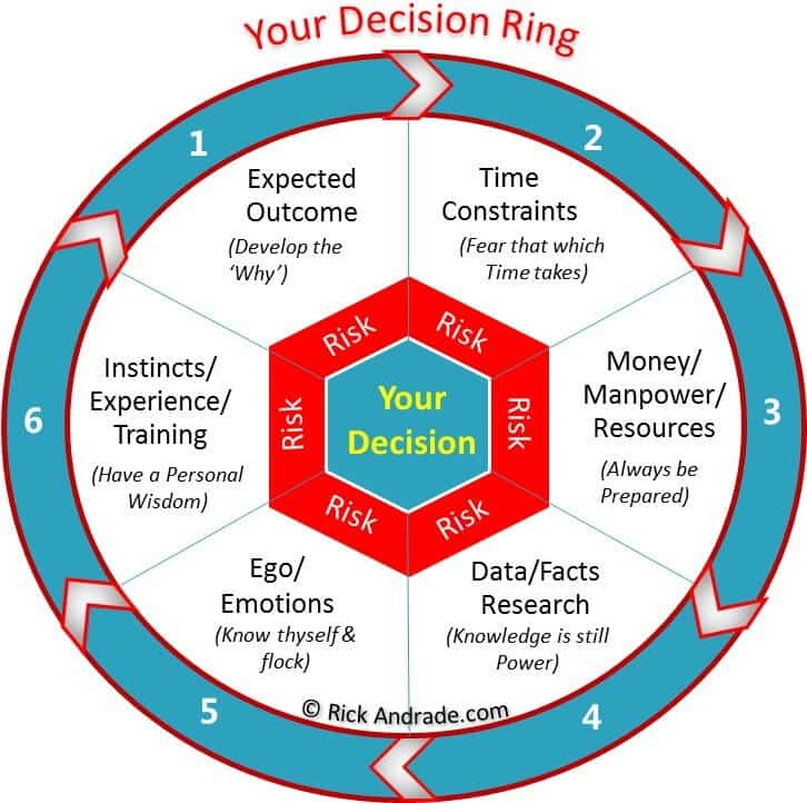 Making Better Decisions Ring