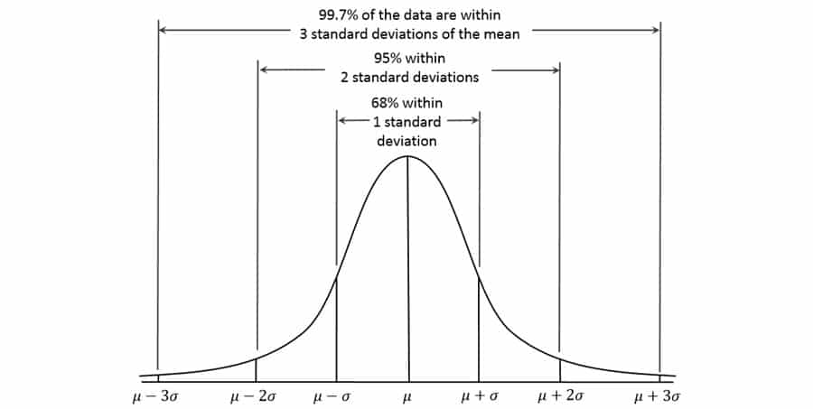 Data Distribution within standard deviations