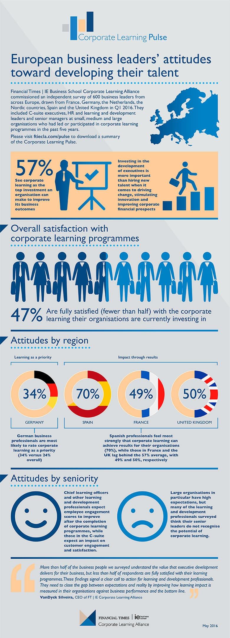 European senior management attitudes on corporate learning