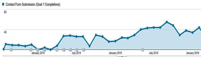 Google-Analytics steps