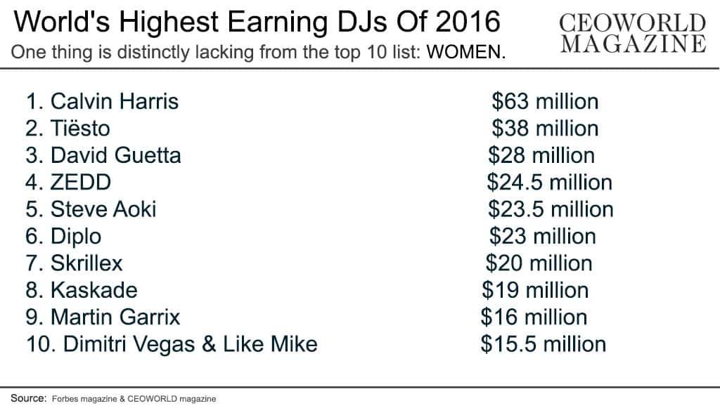 World's Highest Earning DJs Of 2016