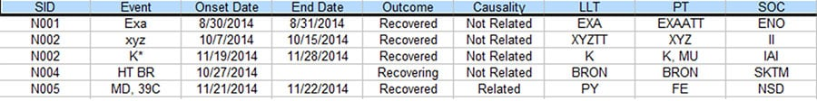 data reconciliation where serious adverse events