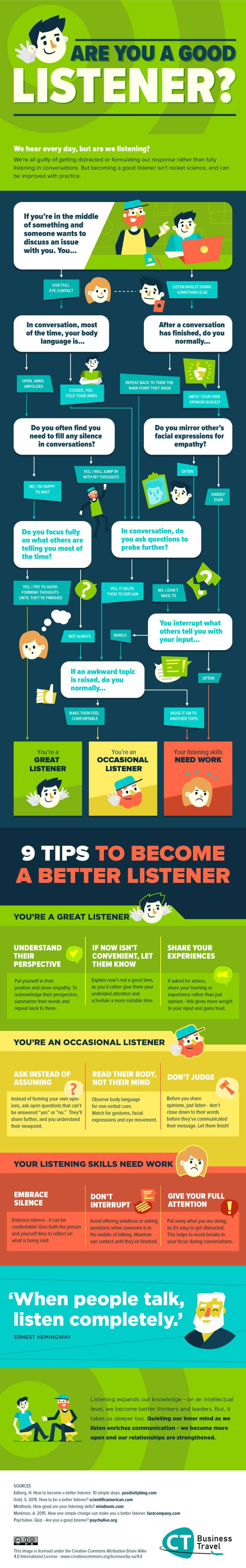 Communication Are You A Good listener