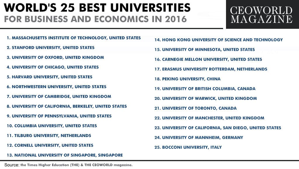 World's 25 Best Universities For Business And Economics In 2016