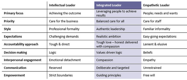 Intellectual, Integrated, And Empathetic Leader