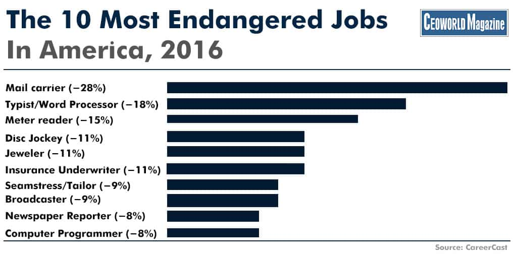 The 10 Most Endangered Jobs In America, 2016