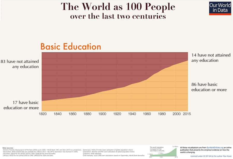 Basic Education chart