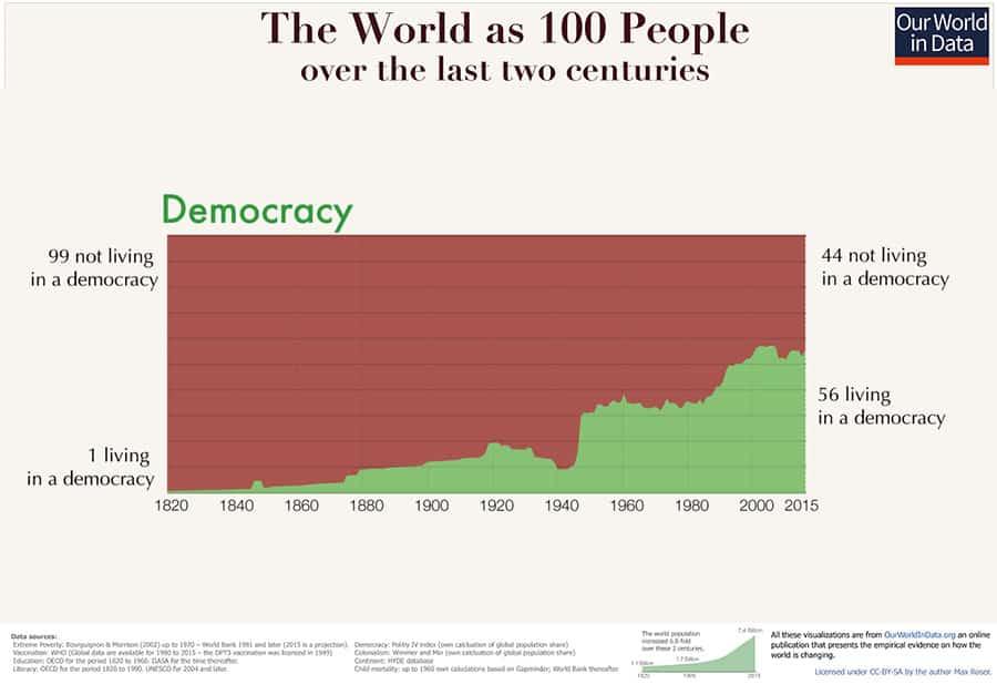 spread of democracy