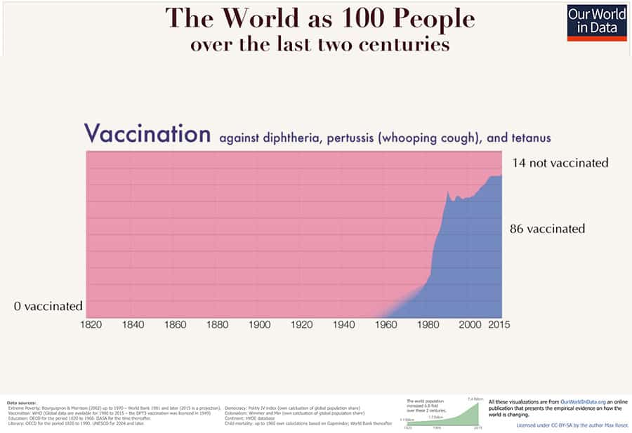 Global Vaccination Chart
