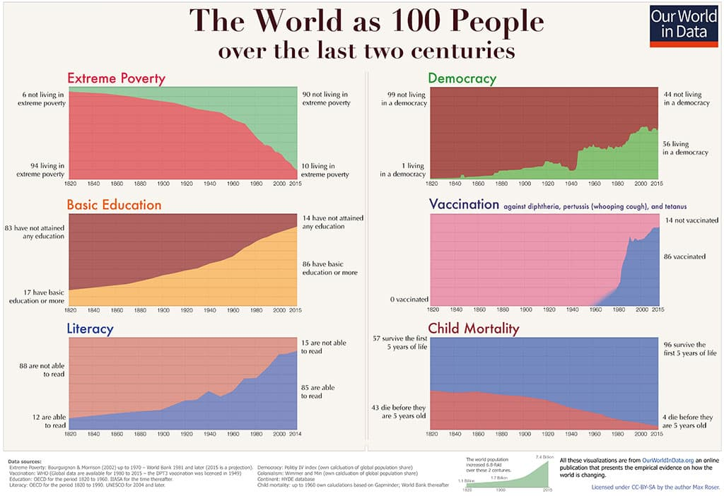 Charts Prove Why The World is Better Than You Think