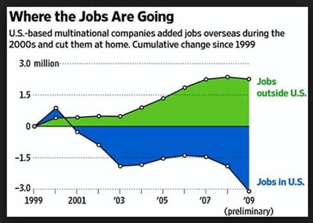 Where the jobs are going