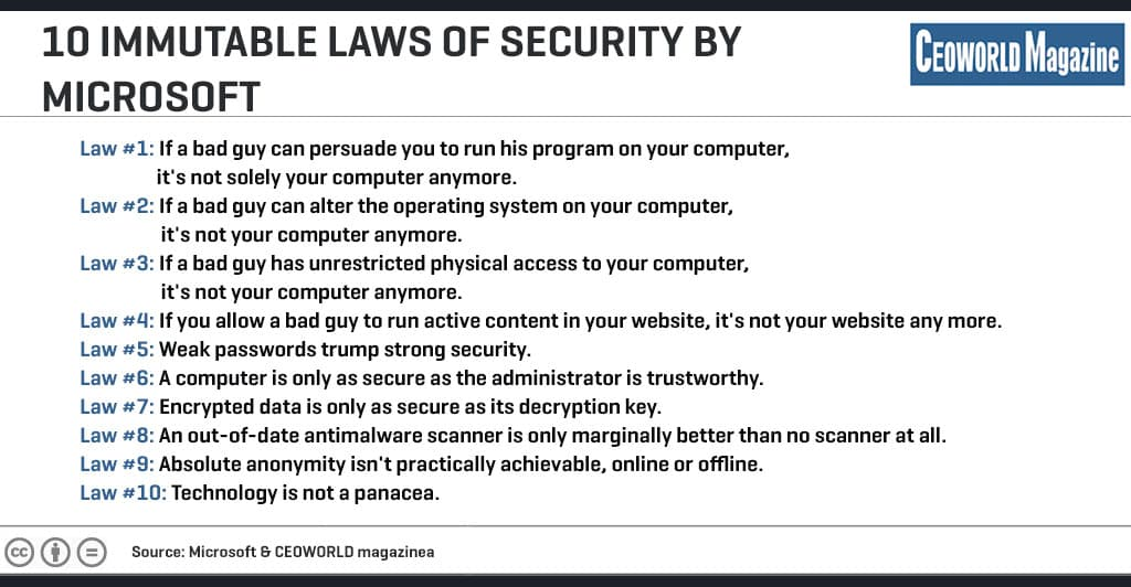 10 Immutable Laws Of Security by Microsoft [Infographic]