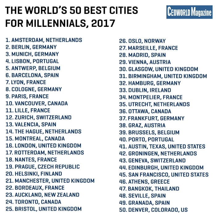 These are the 50 best cities around the world for for The best places to live in the world