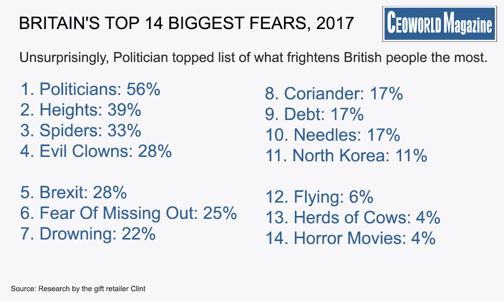 Britain's Top 14 Biggest Fears Revealed, 2017 > CEOWORLD magazine