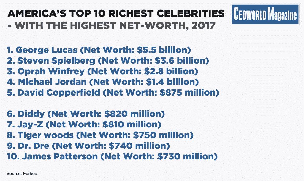 Top 10 Most Overpaid Actors Of 2016 | Celebrity Net Worth