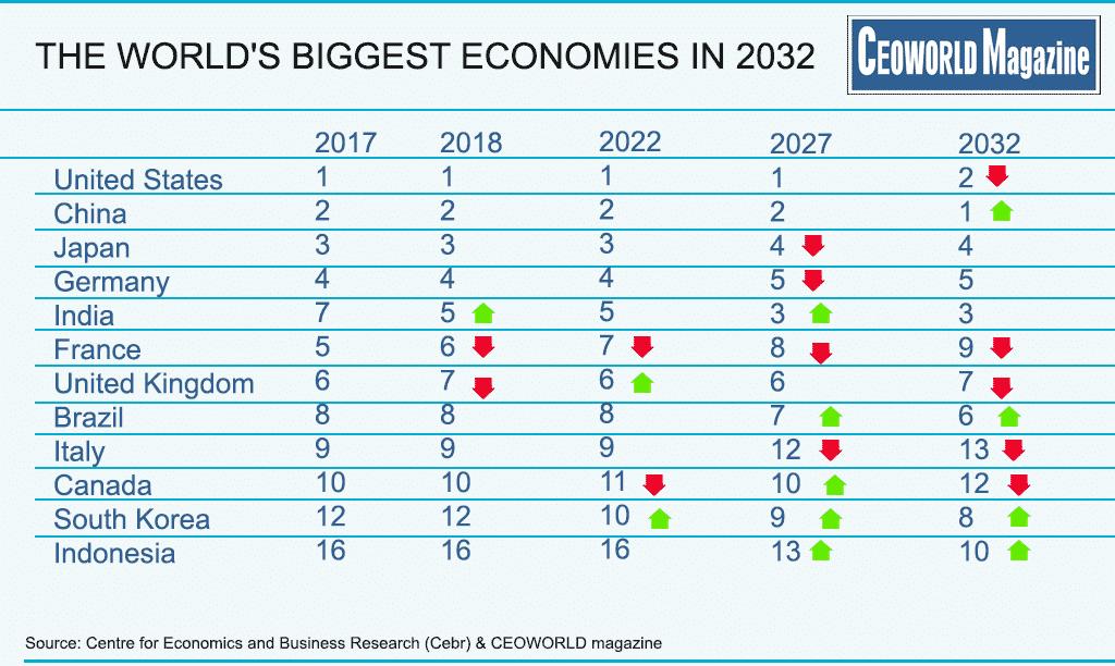 world s 10 biggest economies in 2032 infographic ceoworld magazine
