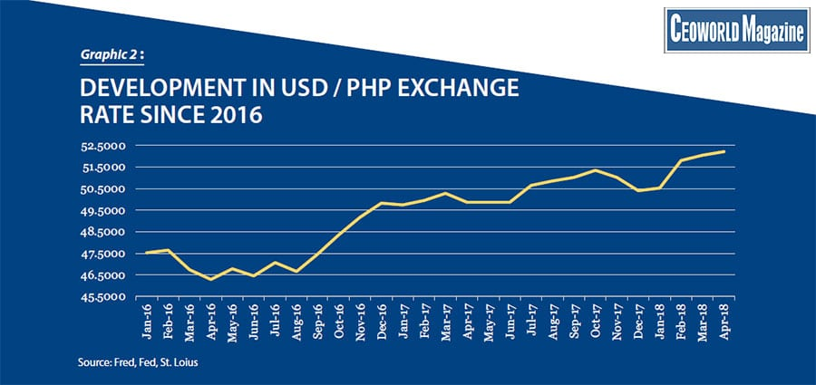 Risk Of Philippine Currency Crisis