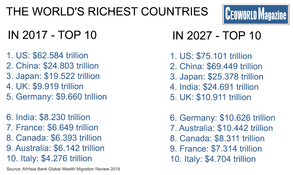 The 10 richest countries in the world by total wealth held, 2027