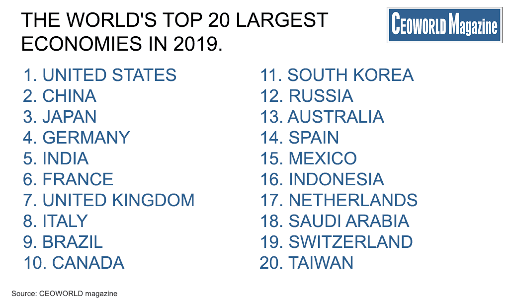 GDP Rankings Of The World's Largest Economies, 2019 ...