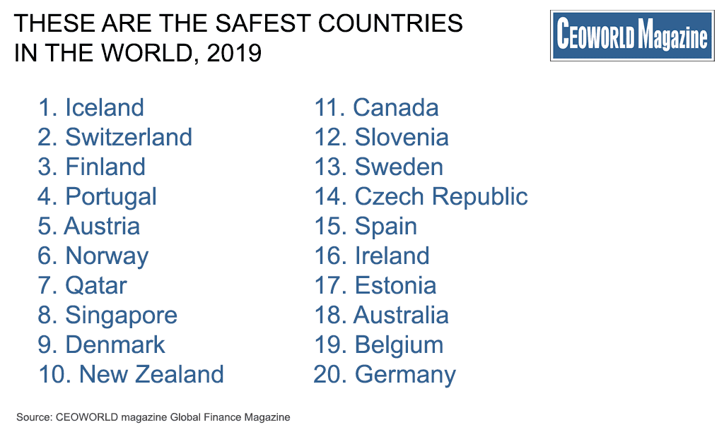 Which Countries Are Safest And Which Are Not In 2019 Ceoworld Magazine