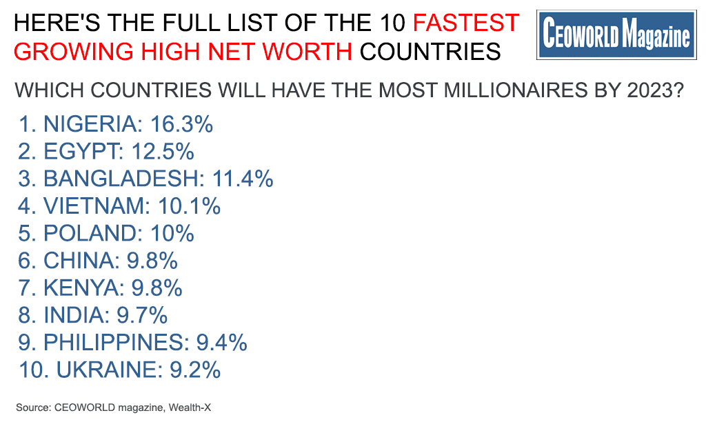 Which Countries Will Have The Most Millionaires By 2023?