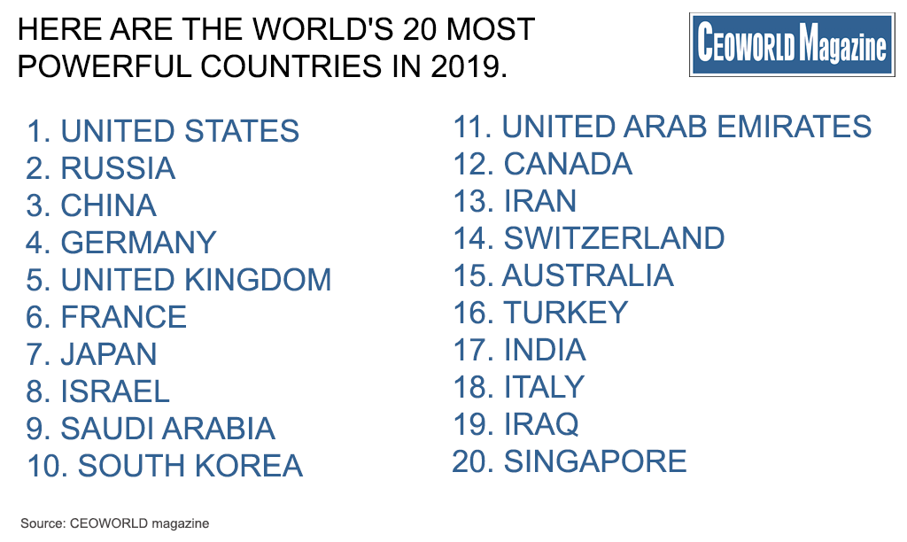 These are the 20 most powerful countries in the world, 2019