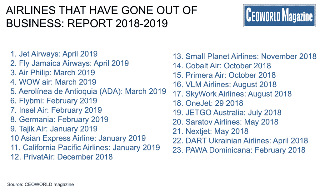 Airlines That Have Gone Out of Business: Report 2018-2019