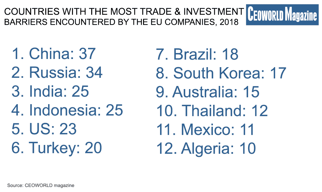 Countries With The Most Trade And Investment Barriers Encountered By The EU Companies 2018