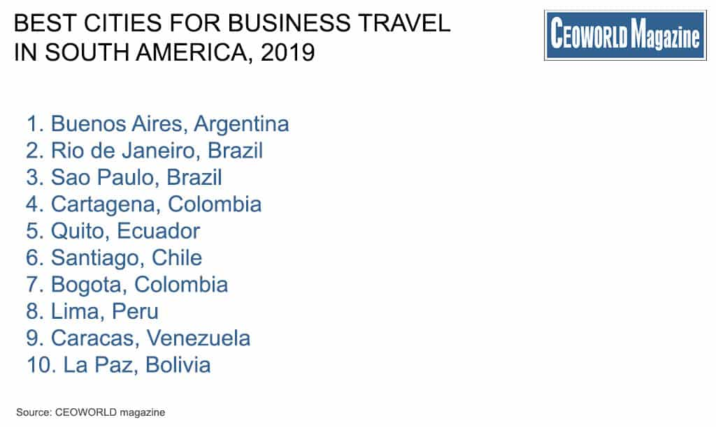 Best Cities For Business Travel In South America, 2019