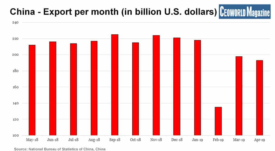 China - Export per month (in billion U.S. dollars)